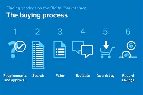 Best Buy Background Check Process The Buying Process 1 Requirements And Approval 2 Search 3 Filter 4 Evaluate 5