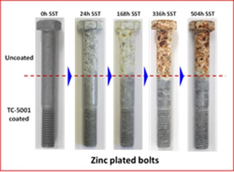 spray paint zinc plated nei introduces self healing anti corrosion coating for