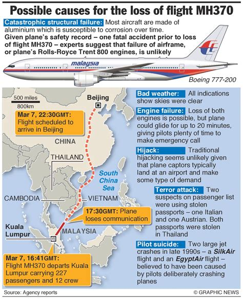 malaysian airlines flight 370 the complete timeline and malaysia airlines flight mh370 possible causes for its