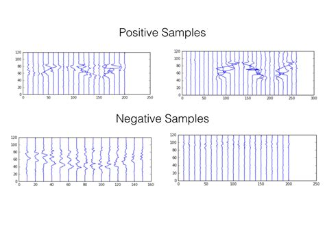 pattern recognition in time series need suggestions on detecting pattern in time series where