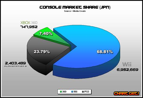 play market console console market 2012 free software
