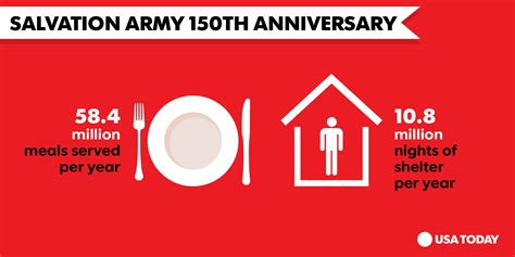 Salvation Army Detox Program by On 150th Anniversary Stats On Salvation Army S Impact