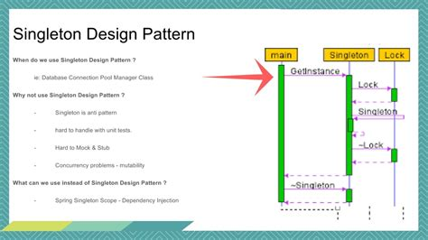 singleton pattern java exles singleton pattern in java code exle java interview