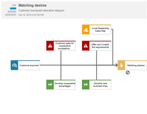 bpmn function allocation diagram bpmn allocation diagram images how to guide and refrence