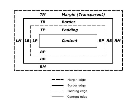 html layout right box model