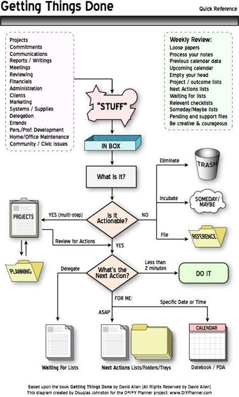 getting things done flowchart pdf 17 best images about gtd on the the