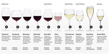 different types different wine types