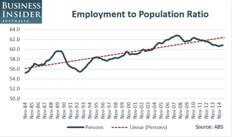 The Trend Au by Employment Is The Light On The Hill In Australia S