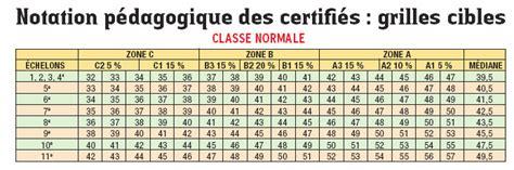 Grille De Salaire Enseignant by Quelques Liens Utiles