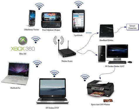 home network wireless bwp technology