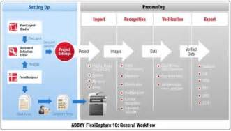 Powerpoint Workflow Template by Abbyy Data Capture Applications Enable Document Processing