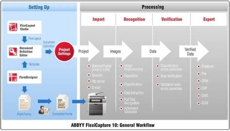 powerpoint workflow template abbyy data capture applications enable document processing