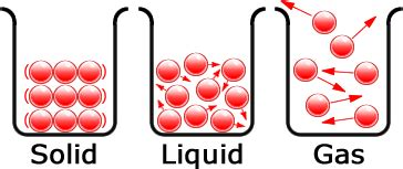 particle diagram of a liquid diagram of the particle model showing solid liquid and