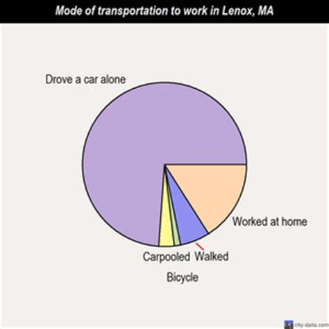 nbt bank lenox ma lenox massachusetts ma 01240 profile population maps