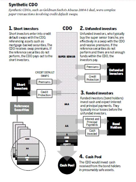 cdo structure diagram synthetic cdo