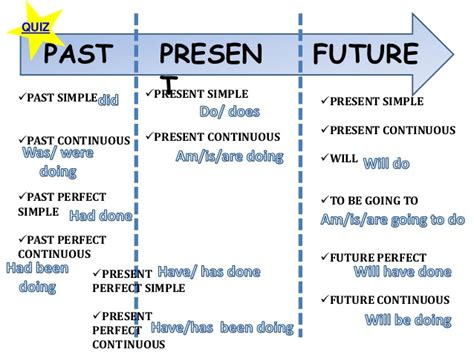 simple future tense pattern sentence exle function time signals indonesian all worksheets 187 past present and future tense worksheets