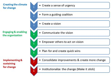 kotter framework itil csi 8 kotter s steps for organizational change
