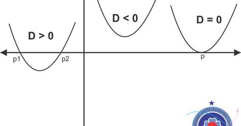 sifat sifat grafik fungsi kuadrat belajar matematika