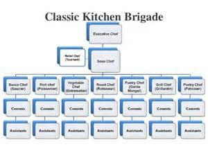 Kitchen Brigade Description Hospitality Food Beverage Service