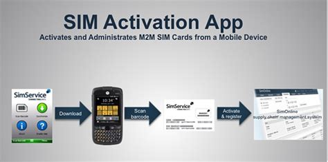 Gift Card Activation App - new app meets the need for fast and easy sim card activation