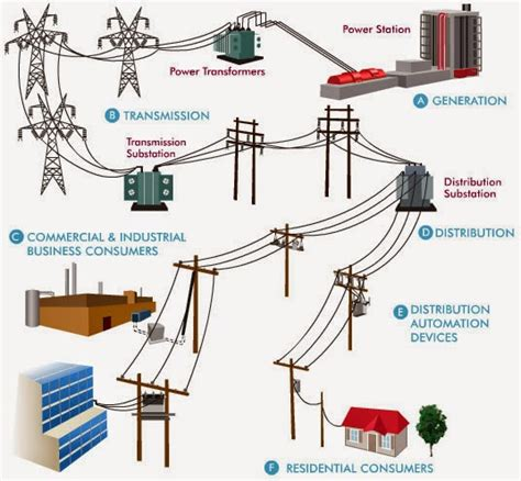how the electric grid works why renewables will dominate