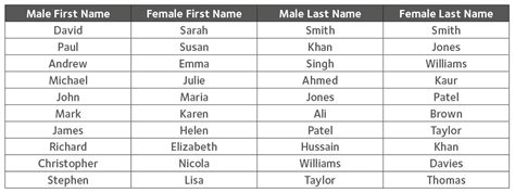 masculine names who s starting up britain s businesses