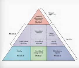 ctd triangle