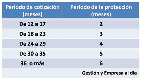 que dia del mes se cobra la prestacion por maternidad gesti 243 n y empresa al d 237 a prestaci 243 n de desempleo para