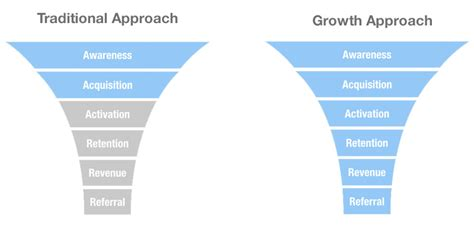 grow marketing how can a growth hacker help grow my saas company