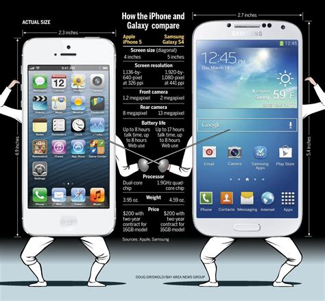 iphone s4 graphic apple s iphone 5 compared to the samsung galaxy