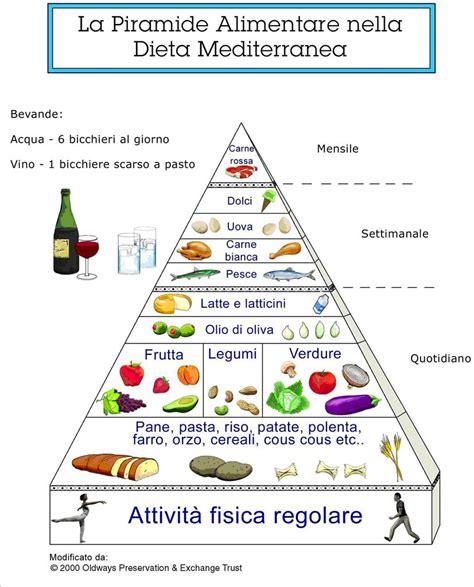 dieta mediterranea e piramide alimentare paderno 7 0 on air la voce di paderno dugnano a cena