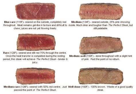 how to cook steak arbitrary user