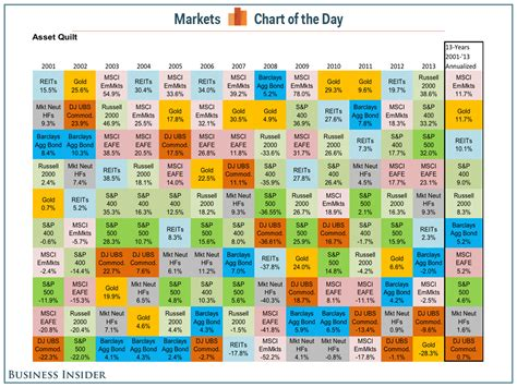 Quilt Chart by Best Performing Investments Since 2001 Business Insider