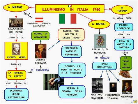 schema illuminismo mappa concettuale illuminismo in italia 1750