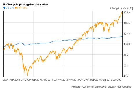years chart s p 500 10 years charts and return
