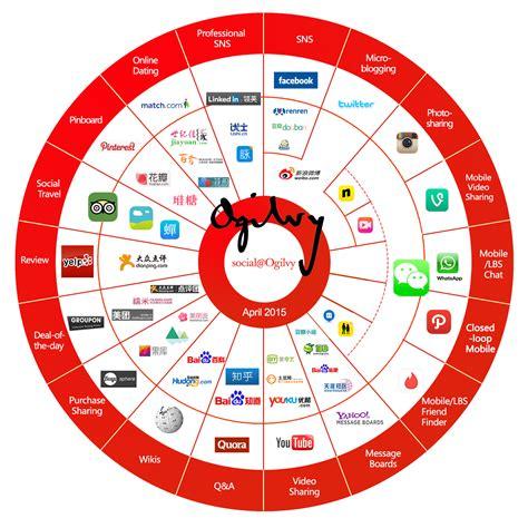 crton china social media landscape 2015