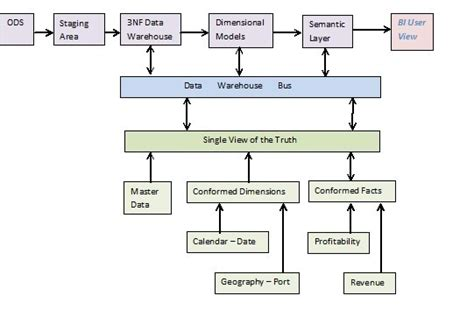 pattern design database data bus architecture images