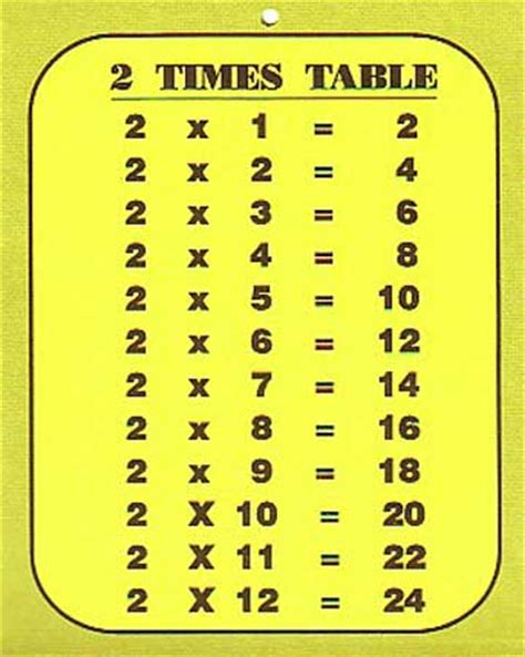 printable multiplication table of 2 resources for nsw stage 2 maths 2 times table
