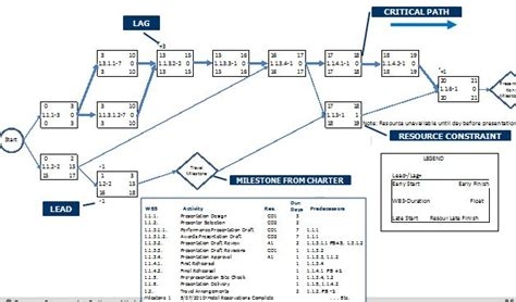 network diagram template project management attention planning and scheduling class project