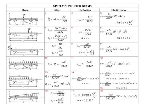 Beam Deflection Table Beam Deflection Table Solved Using Tables E 1 And E2