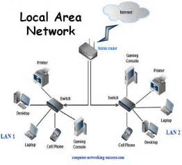 design a home network connected by an ethernet hub how local area networks work be excited be very excited