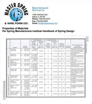 compress pdf custom compression springs resources helical compression springs