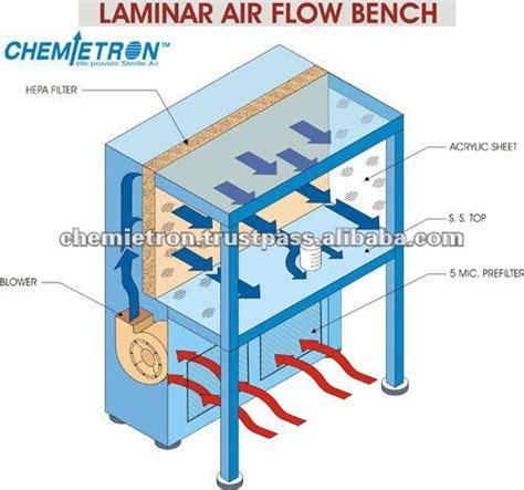 In Law Suite Floor Plans id food mushrooms laminar flow vent configurations