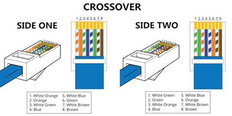 difference between through and crossover cable