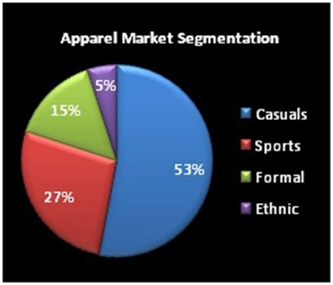 Mba In Fashion Management Scope by Apparel Retail Industry Going Business Article