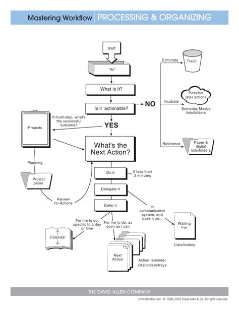 gtd workflow workflow for getting things done