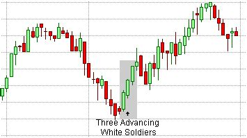 candlestick pattern three white soldiers candlestick patterns three advancing white soldiers