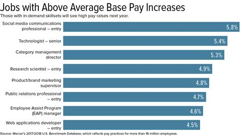 2018 pay forecasts flat salary increase budgets create winners and losers