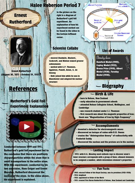 Rutherford Proton by Ernest Rutherford Nucleus Protons Biographies