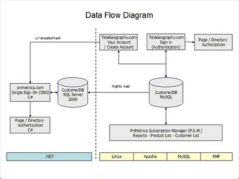 web application data flow diagram flow diagram for web application periodic diagrams science
